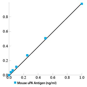 Mouse uPA total antigen assay ELISA kit