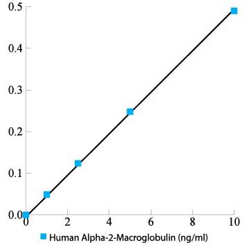 Human Alpha-2-Macroglobulin ELISA Kit