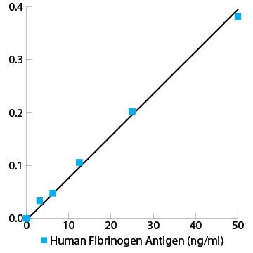 Human fibrinogen total antigen assay ELISA kit