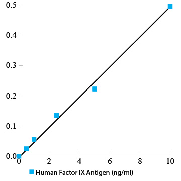 Human Factor IX total antigen assay ELISA kit