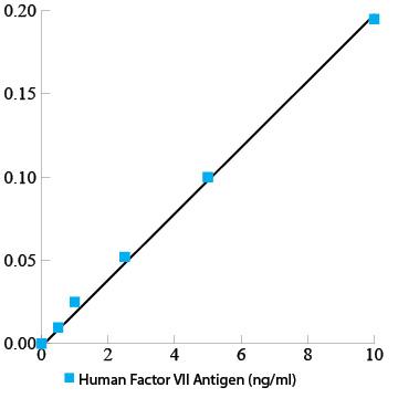 Human Factor VII total antigen assay ELISA kit