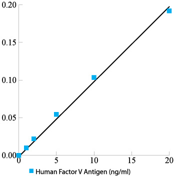 Human Factor V total antigen assay ELISA kit