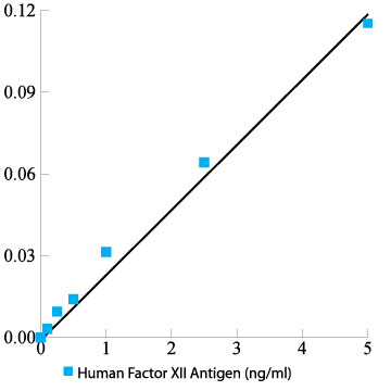 Human Factor XII total antigen assay ELISA kit