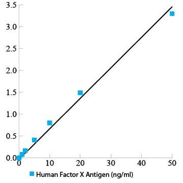 Human Factor X total antigen assay ELISA kit