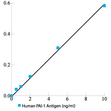 Human PAI-1 total antigen assay ELISA kit