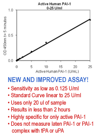 Active human PAI-1 functional assay ELISA kit