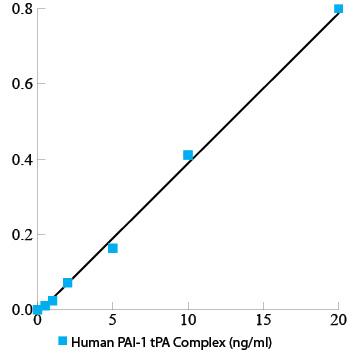Human PAI-1 tPA complex antigen assay ELISA kit