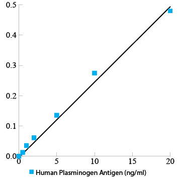 Human plasminogen total antigen assay ELISA kit