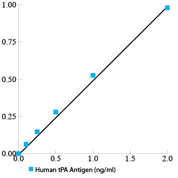 Human tPA total antigen assay ELISA kit