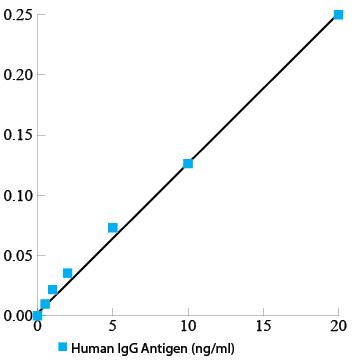 Human Immunoglobulin G ELISA Kit