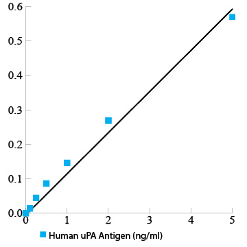 Human uPA total antigen assay ELISA kit