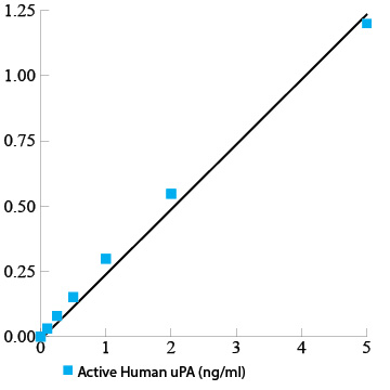 Active human uPA functional assay ELISA kit