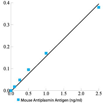Mouse antiplasmin total antigen assay ELISA kit