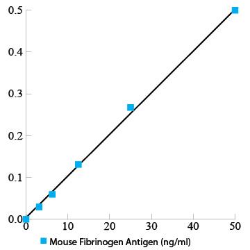 Mouse fibrinogen total antigen assay ELISA kit