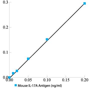 Mouse IL-17A total antigen assay ELISA kit