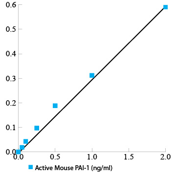 Active mouse PAI-1 functional assay ELISA kit