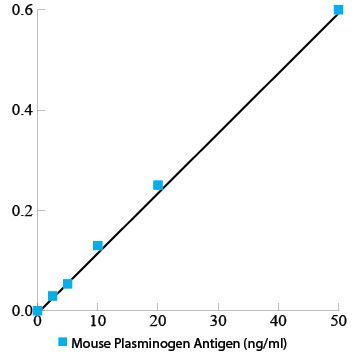 Mouse plasminogen total antigen assay ELISA kit