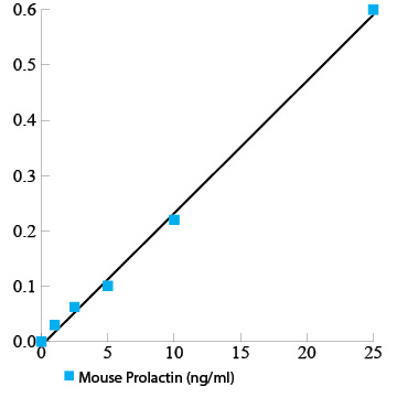 Mouse Prolactin ELISA Kit