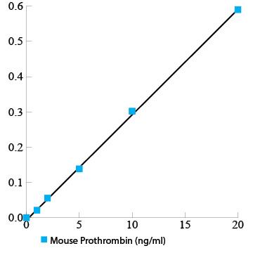 Mouse Prothrombin ELISA kit