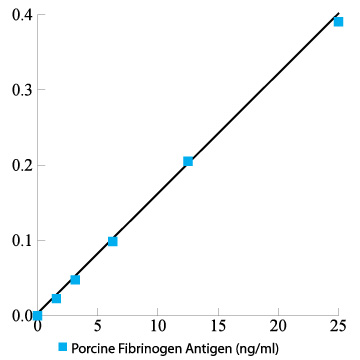 Porcine fibrinogen total antigen assay ELISA kit