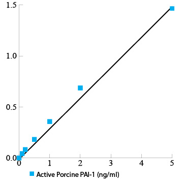 Active porcine PAI-1 functional assay ELISA kit