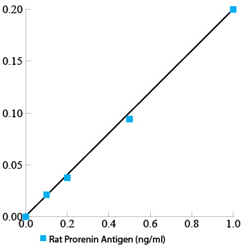 Rat Prorenin/Renin Total Antigen ELISA Kit