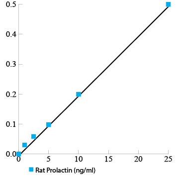 Rat Prolactin ELISA Kit