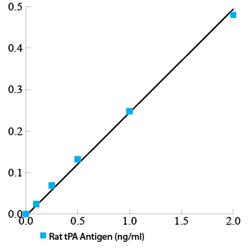 Rat tPA total antigen assay ELISA kit