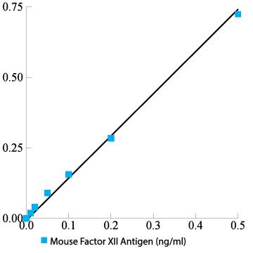 Mouse Factor XII Total Antigen ELISA Kit
