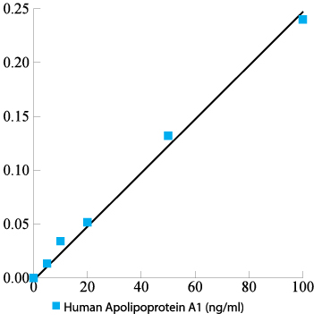 Human Apolipoprotein A1 total antigen ELISA kit