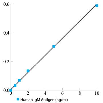 Human IgM Antigen ELISA Kit