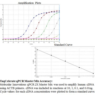 TaqCelerate qPCR Master Mix Accuracy