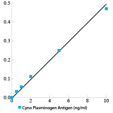 Cyno monkey plasminogen total antigen assay ELISA kit