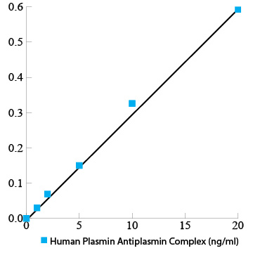 Human Plasmin Antiplasmin Complex ELISA Kit