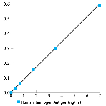 Human Kininogen total antigen assay ELISA kit