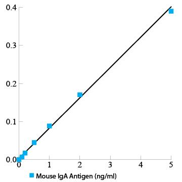 Mouse Immunoglobulin A ELISA Kit