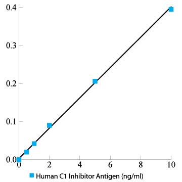 Human C1 Inhibitor Total Antigen ELISA Kit