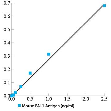 Mouse PAI-1 total antigen assay ELISA kit