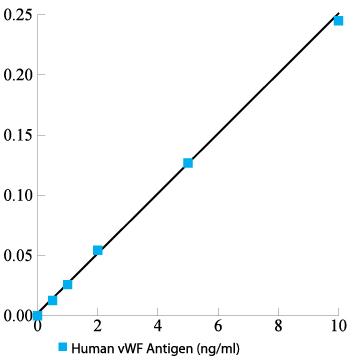 Human von Willebrand Factor Total Antigen ELISA Kit